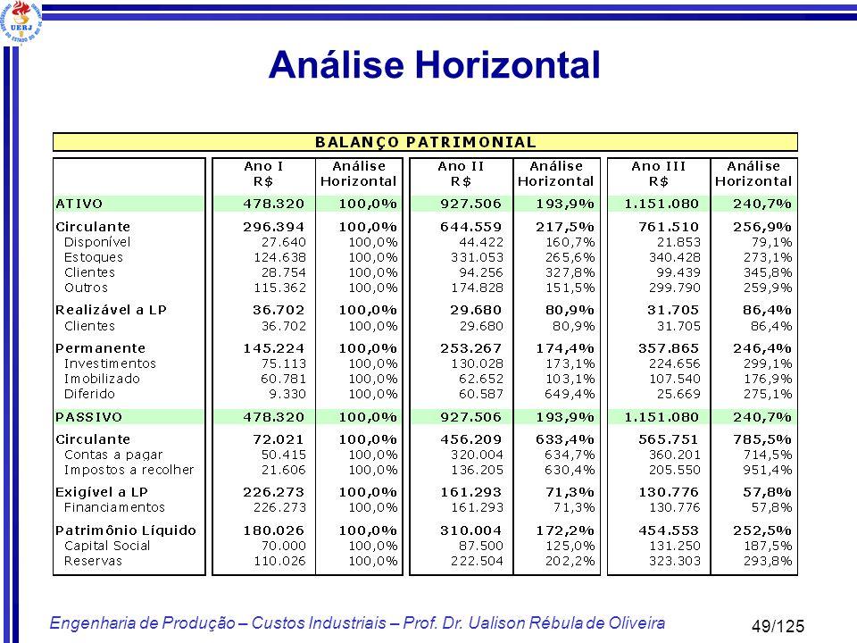Análise Horizontal Engenharia de Produção – Custos Industriais – Prof.