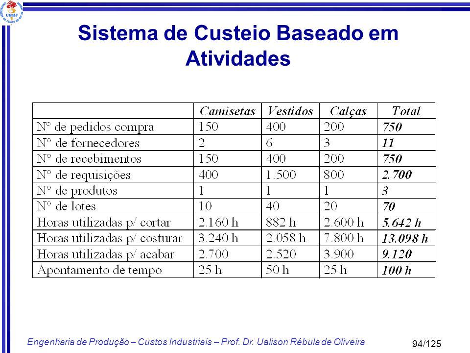 Sistema de Custeio Baseado em Atividades