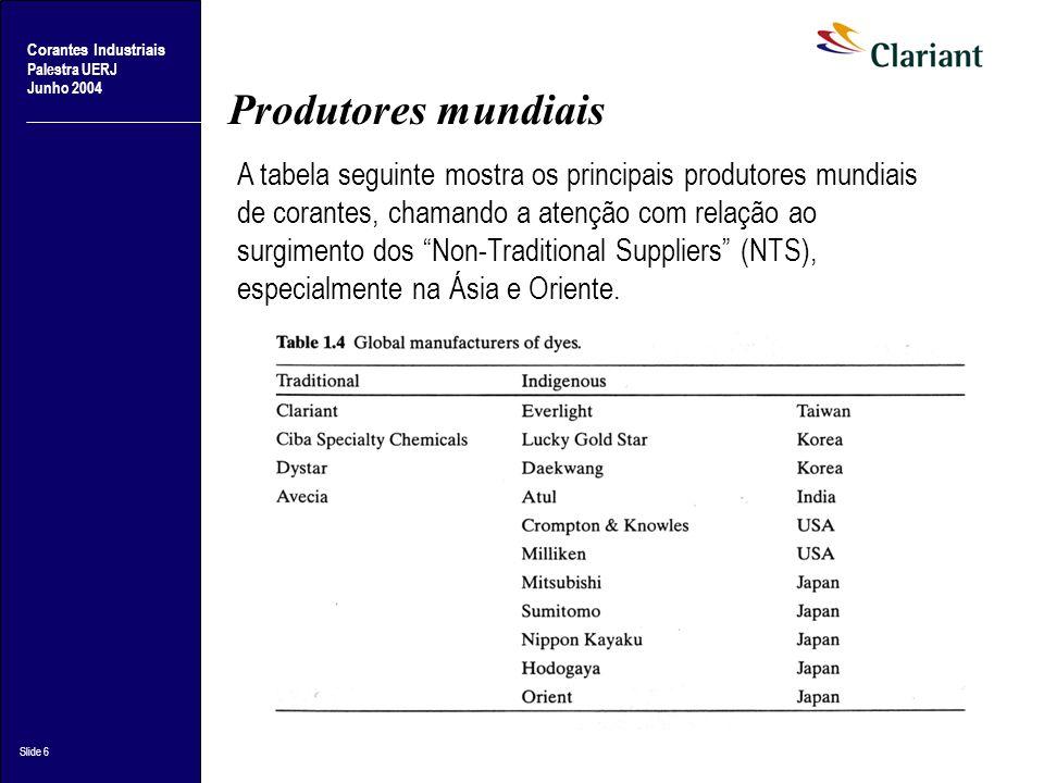 Produtores mundiais