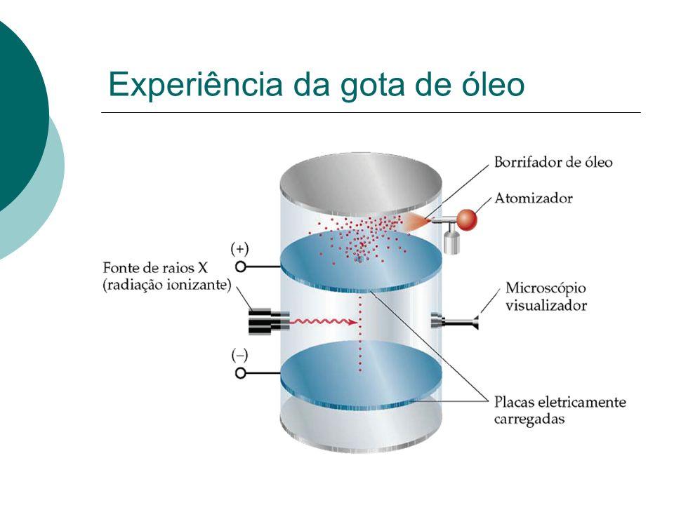 Experiência da gota de óleo