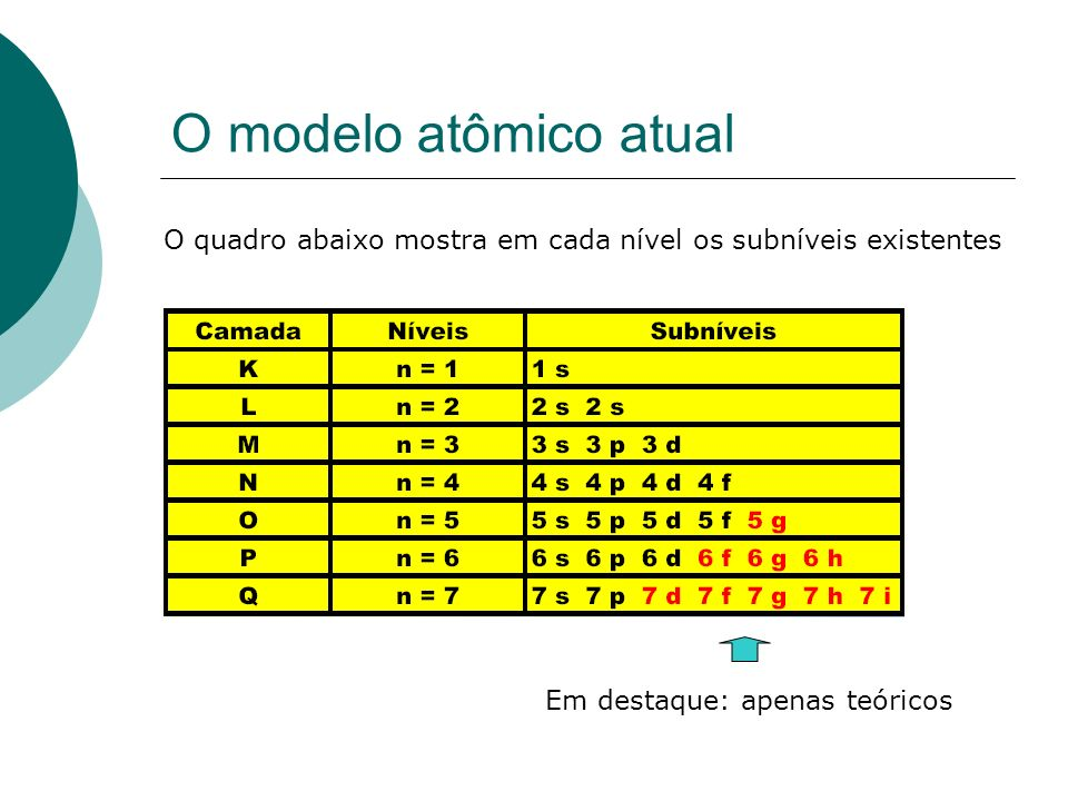 O modelo atômico atual O quadro abaixo mostra em cada nível os subníveis existentes.