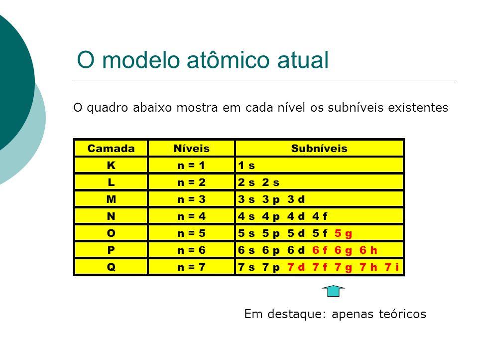 O modelo atômico atualO quadro abaixo mostra em cada nível os subníveis existentes.