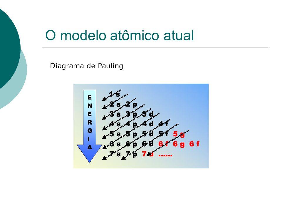 O modelo atômico atual Diagrama de Pauling
