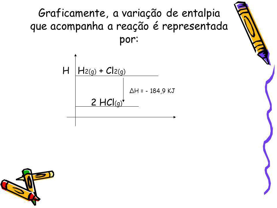 Graficamente, a variação de entalpia que acompanha a reação é representada por: