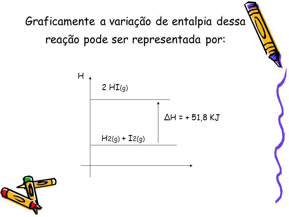 Graficamente a variação de entalpia dessa reação pode ser representada por: