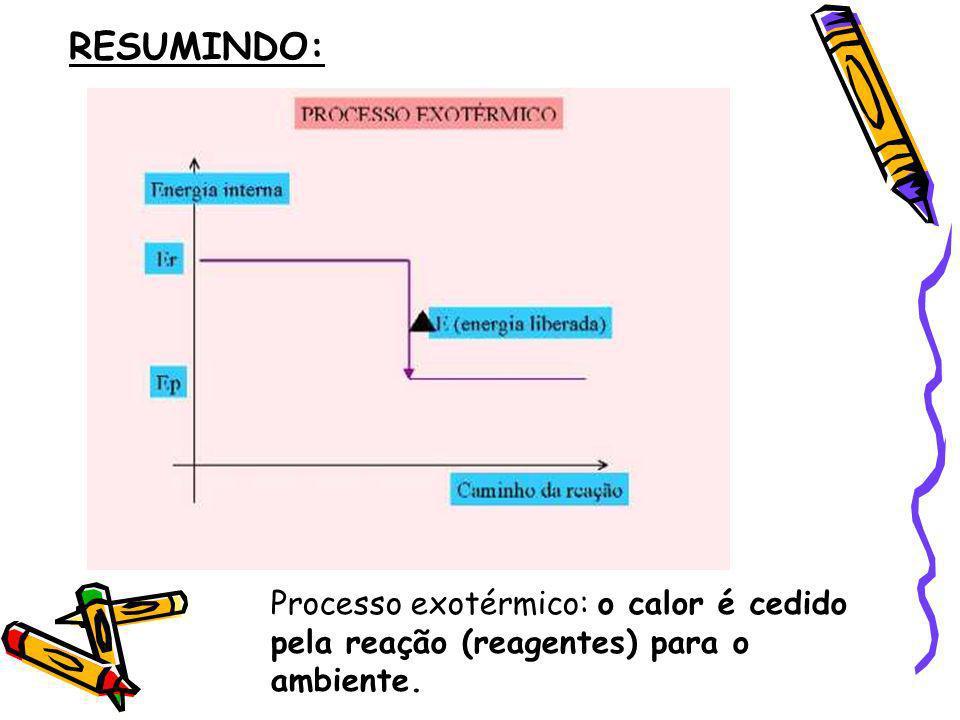RESUMINDO: Processo exotérmico: o calor é cedido pela reação (reagentes) para o ambiente.
