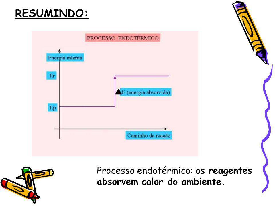 RESUMINDO: Processo endotérmico: os reagentes absorvem calor do ambiente.
