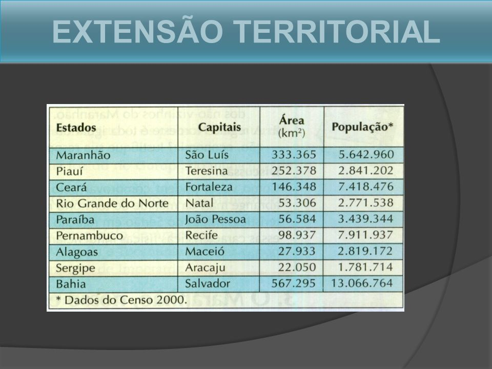 EXTENSÃO TERRITORIAL
