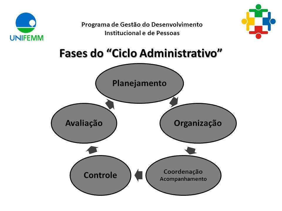 Fases do Ciclo Administrativo