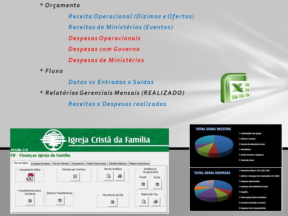 * OrçamentoReceita Operacional (Dízimos e Ofertas) Receitas de Ministérios (Eventos) Despesas Operacionais.