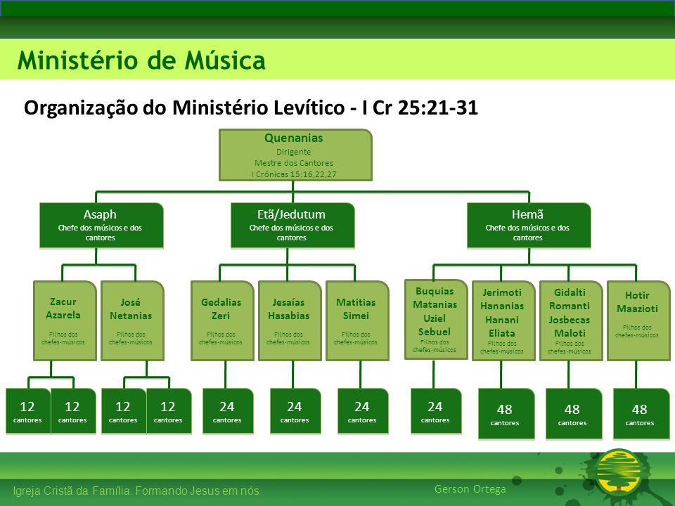 Organização do Ministério Levítico - I Cr 25:21-31