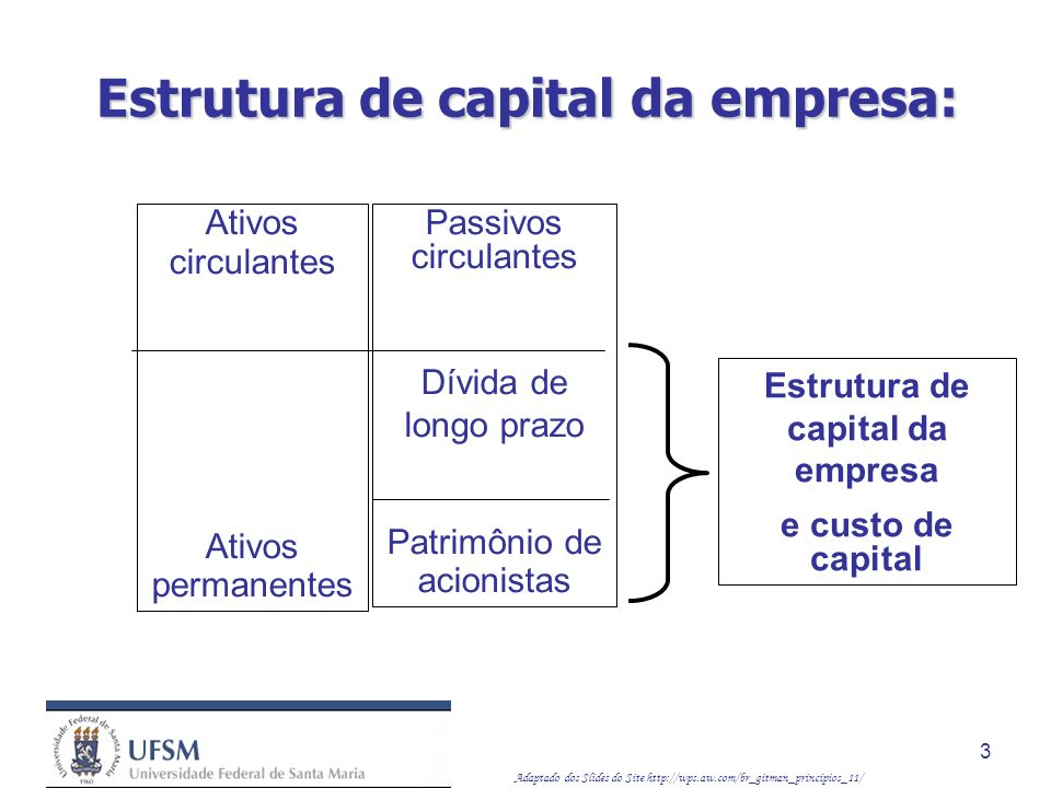 Estrutura de capital da empresa: