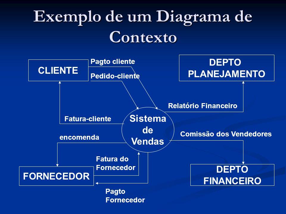 Exemplo de um Diagrama de Contexto