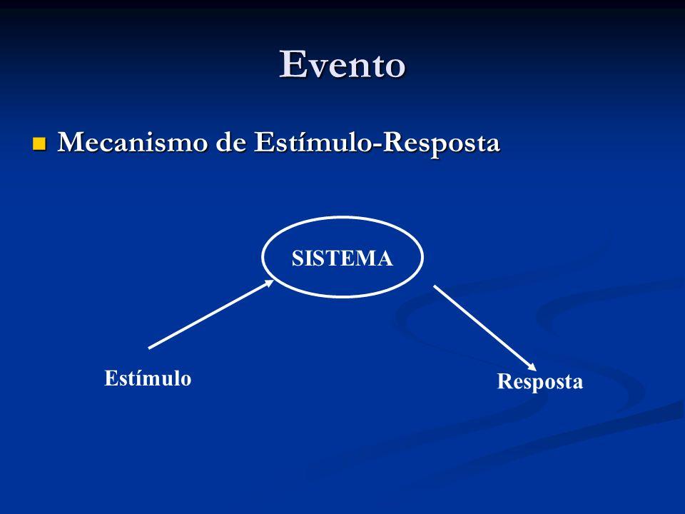 Evento Mecanismo de Estímulo-Resposta SISTEMA Estímulo Resposta