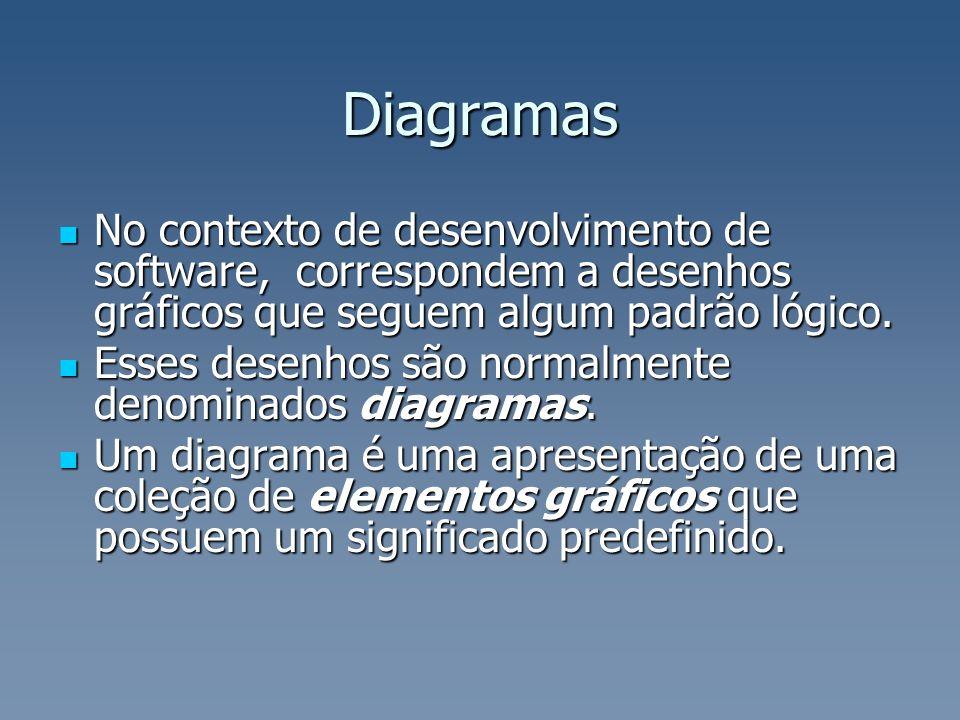 Diagramas No contexto de desenvolvimento de software, correspondem a desenhos gráficos que seguem algum padrão lógico.