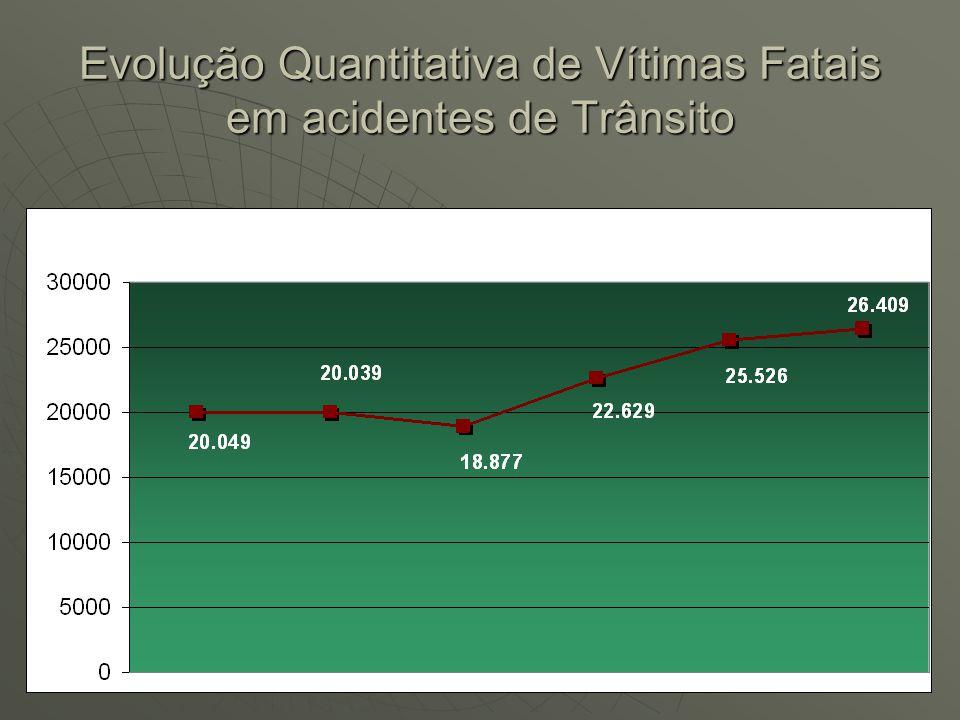 Evolução Quantitativa de Vítimas Fatais em acidentes de Trânsito