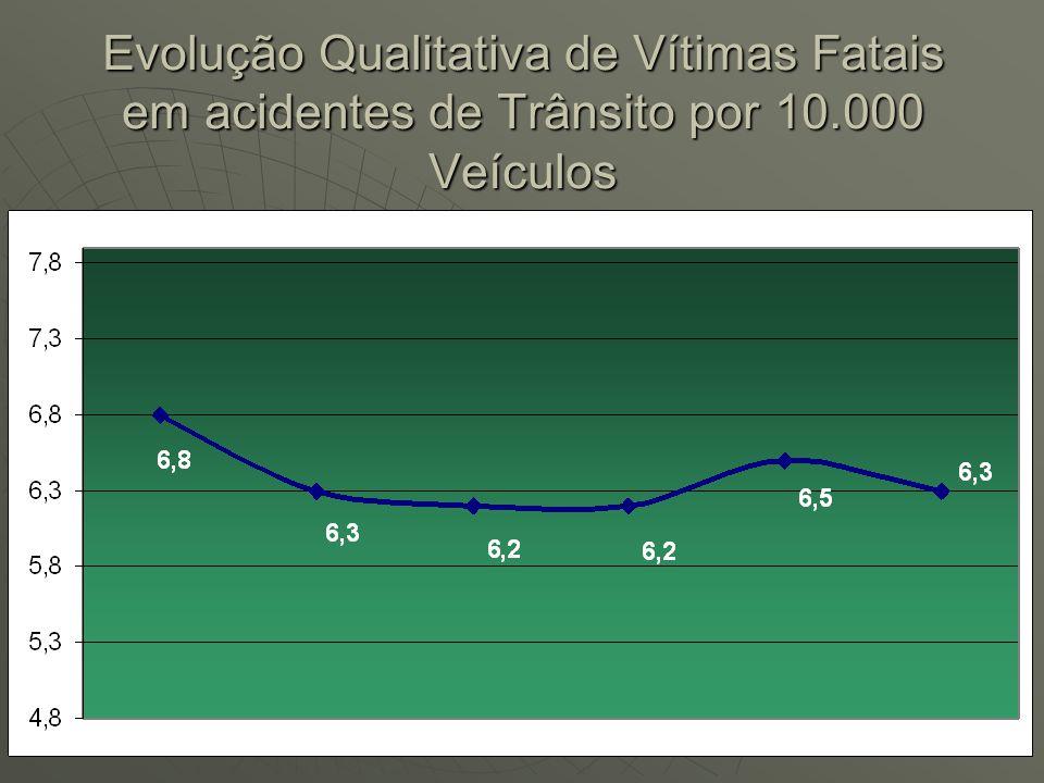 Evolução Qualitativa de Vítimas Fatais em acidentes de Trânsito por 10