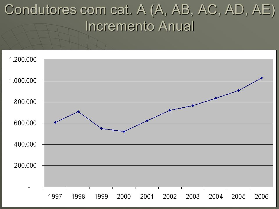 Condutores com cat. A (A, AB, AC, AD, AE) Incremento Anual