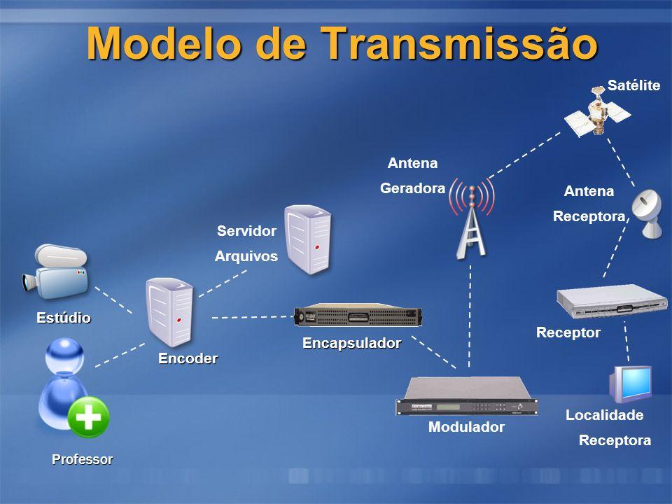 Modelo de Transmissão Satélite Antena Geradora Antena Receptora