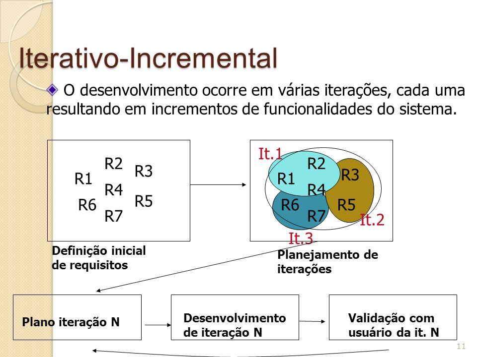 Iterativo-Incremental