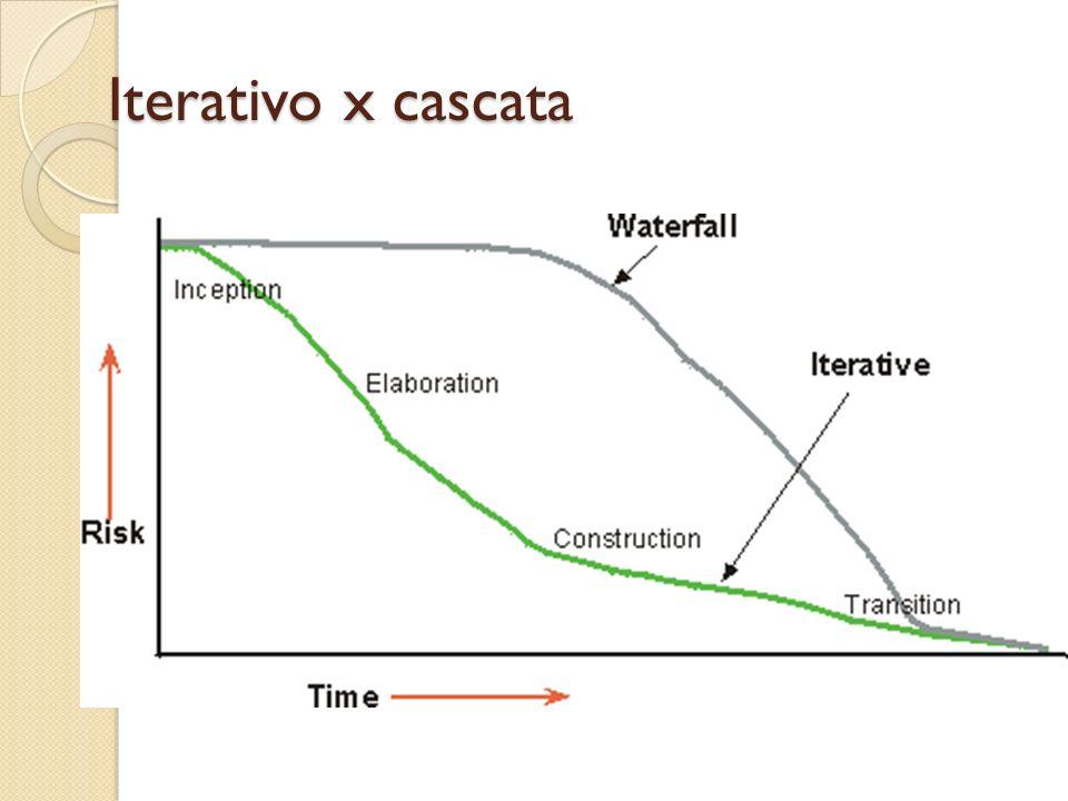 Iterativo x cascata Em cada iteração: