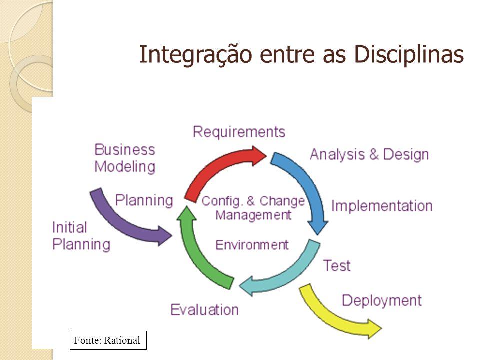Integração entre as Disciplinas