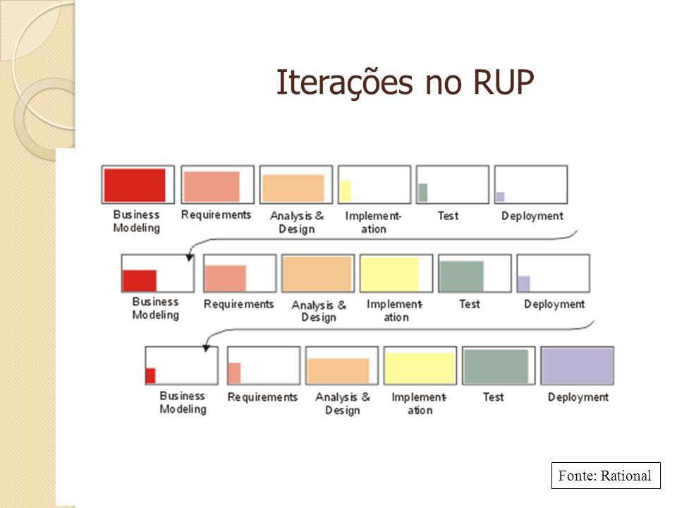 Iterações no RUP Fonte: Rational Em cada iteração:
