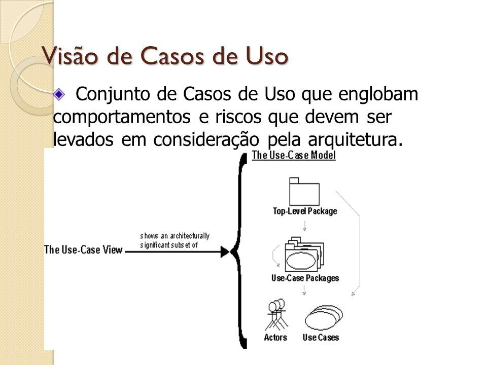 Visão de Casos de UsoConjunto de Casos de Uso que englobam comportamentos e riscos que devem ser levados em consideração pela arquitetura.