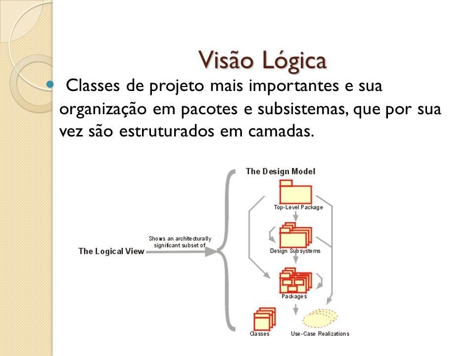 Visão LógicaClasses de projeto mais importantes e sua organização em pacotes e subsistemas, que por sua vez são estruturados em camadas.