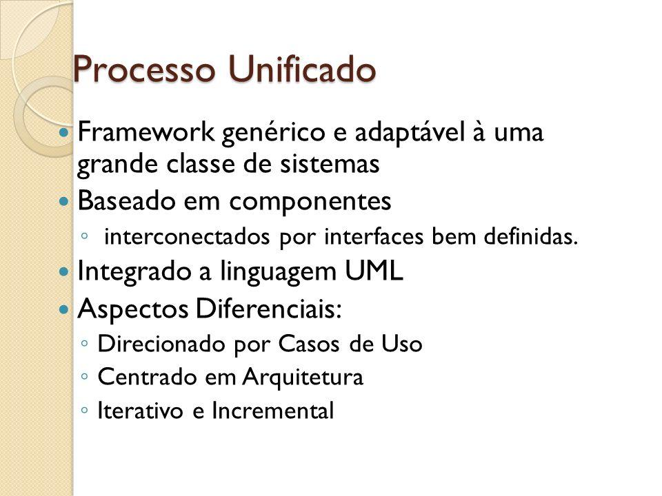 Processo UnificadoFramework genérico e adaptável à uma grande classe de sistemas. Baseado em componentes.