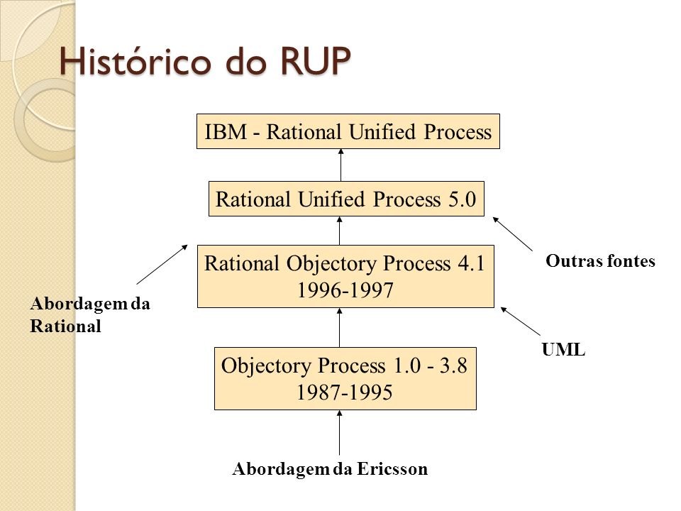 Histórico do RUP IBM - Rational Unified Process