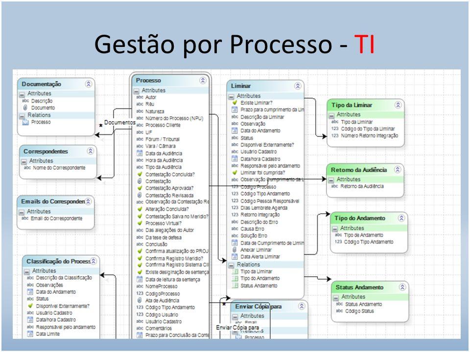 Gestão por Processo - TI