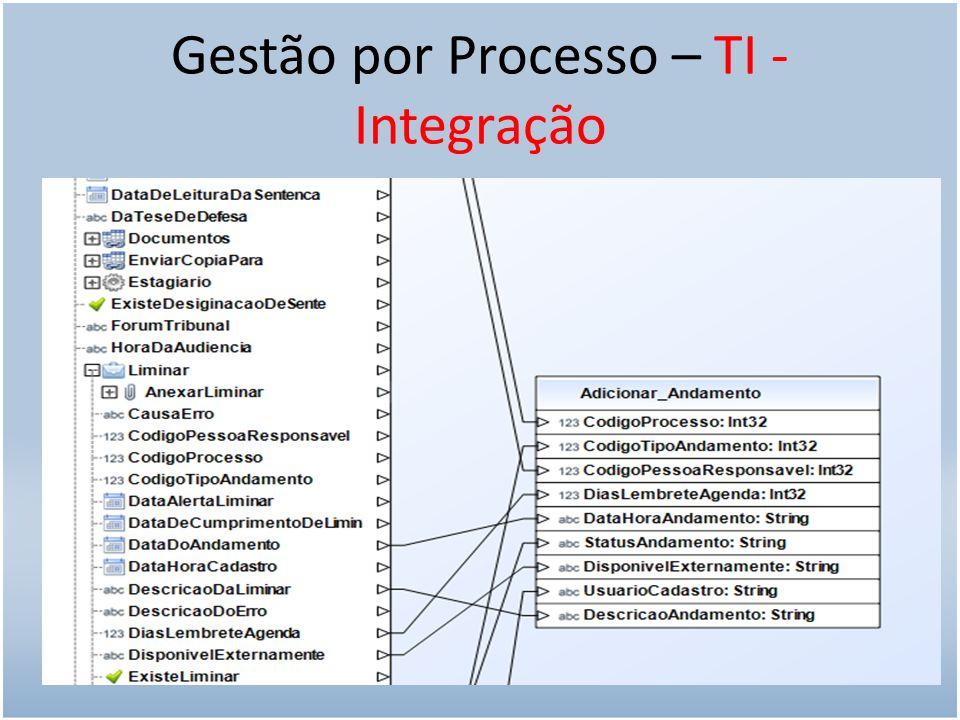 Gestão por Processo – TI - Integração