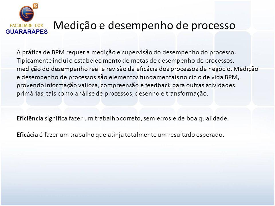 Medição e desempenho de processo