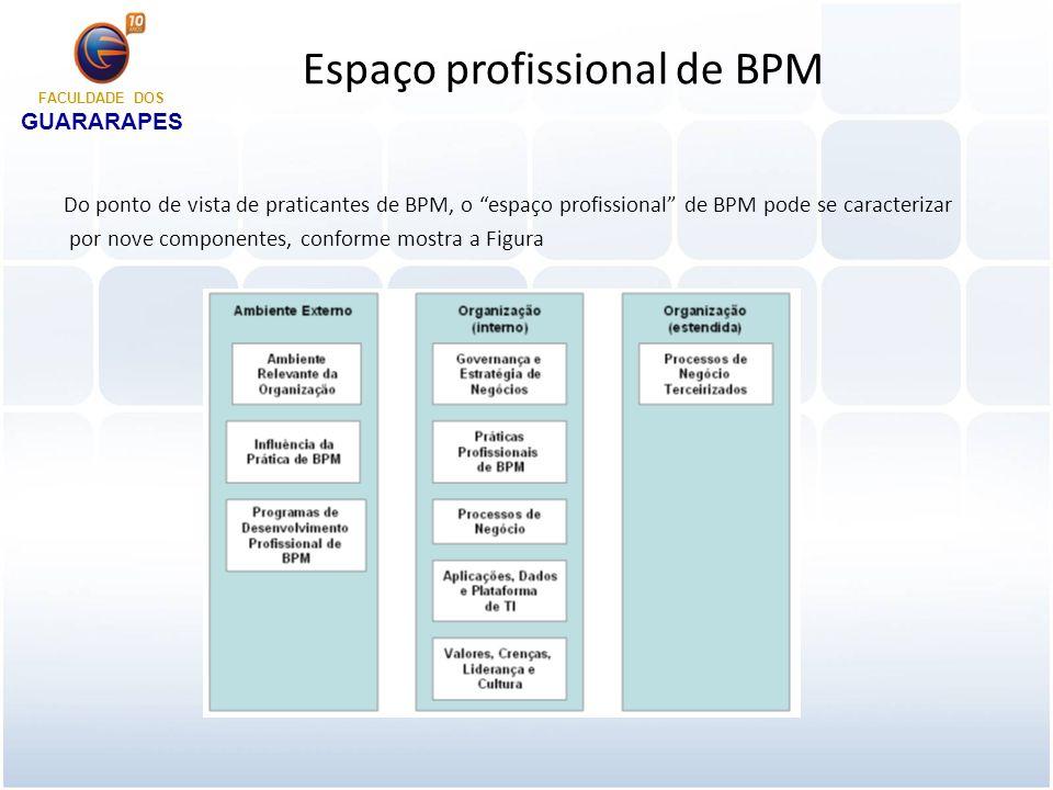 Espaço profissional de BPM