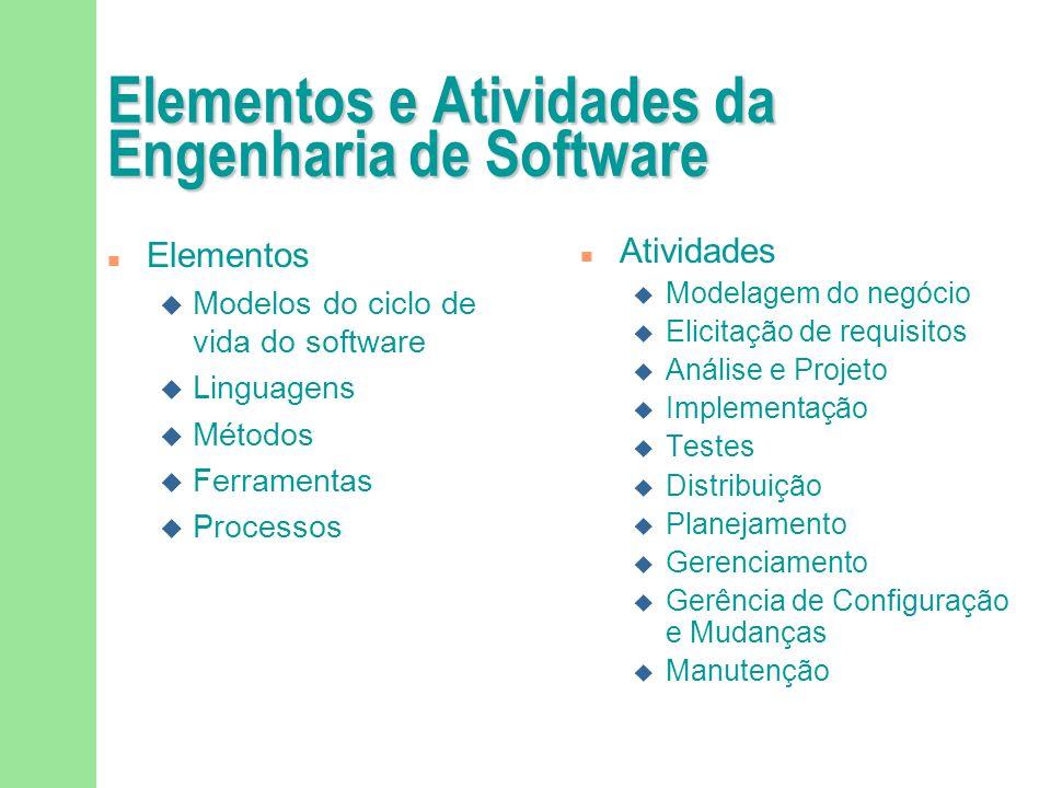 Elementos e Atividades da Engenharia de Software