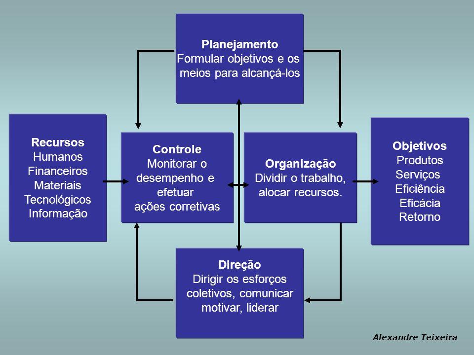 Recursos Objetivos Controle Organização Planejamento Direção