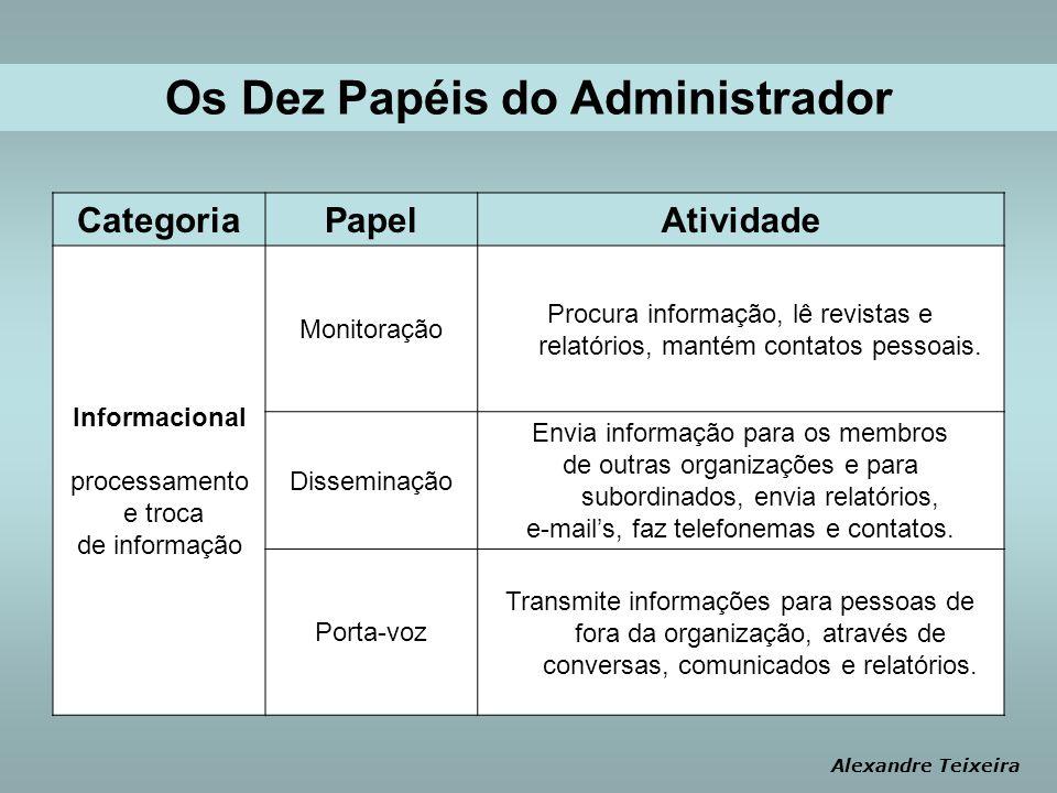Os Dez Papéis do Administrador