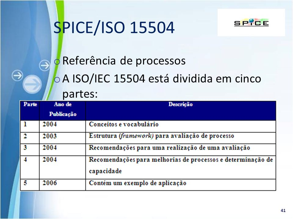 SPICE/ISO 15504 Referência de processos