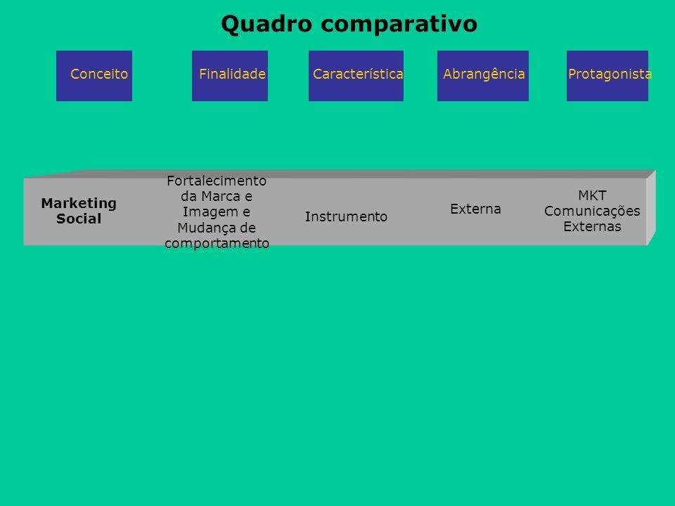 Quadro comparativo Conceito Finalidade Característica Abrangência