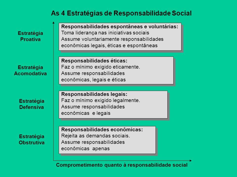 As 4 Estratégias de Responsabilidade Social