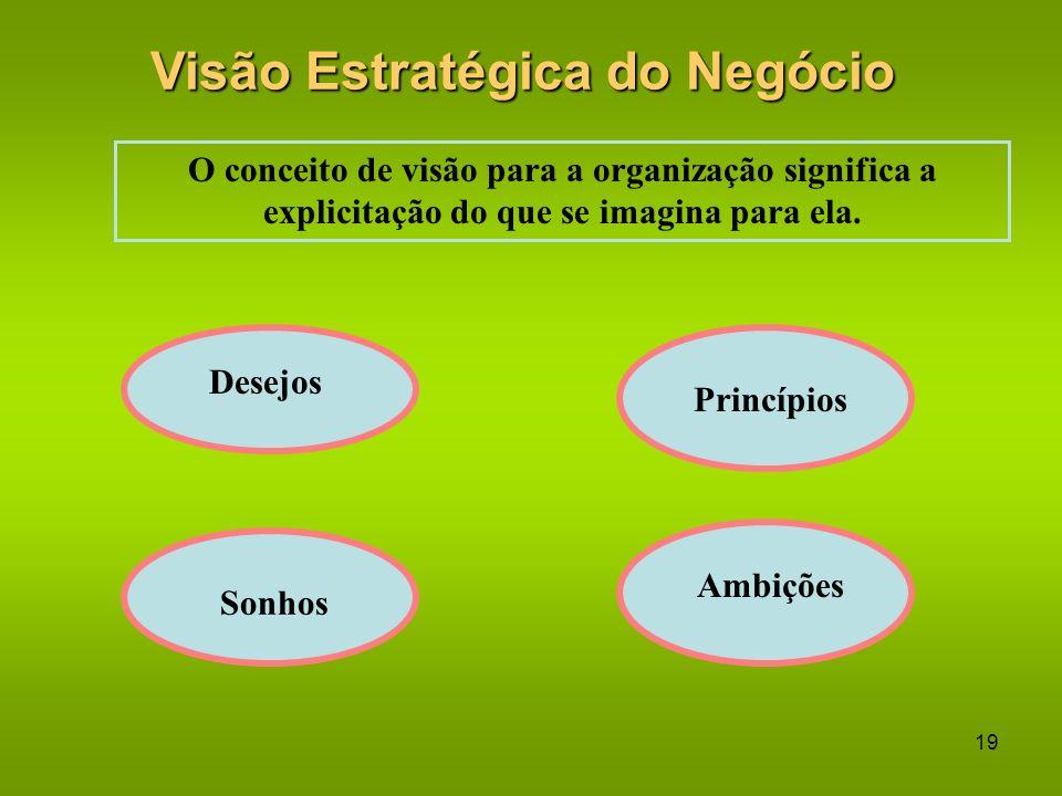 Visão Estratégica do Negócio