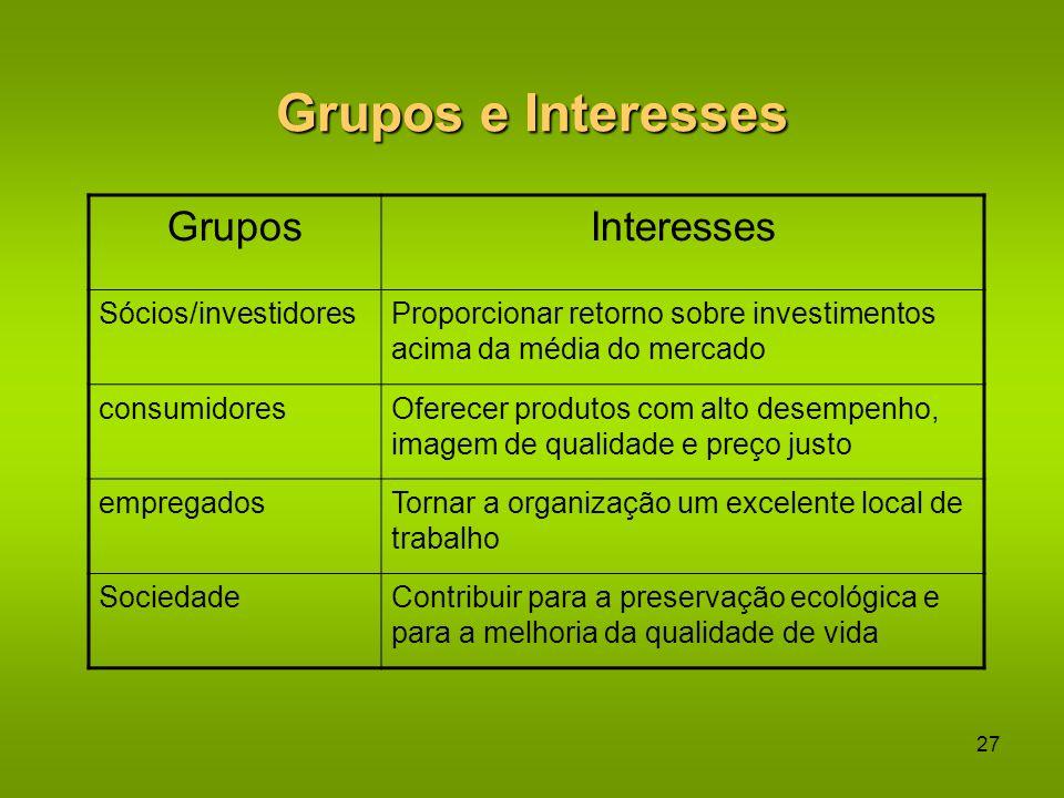 Grupos e Interesses Grupos Interesses Sócios/investidores