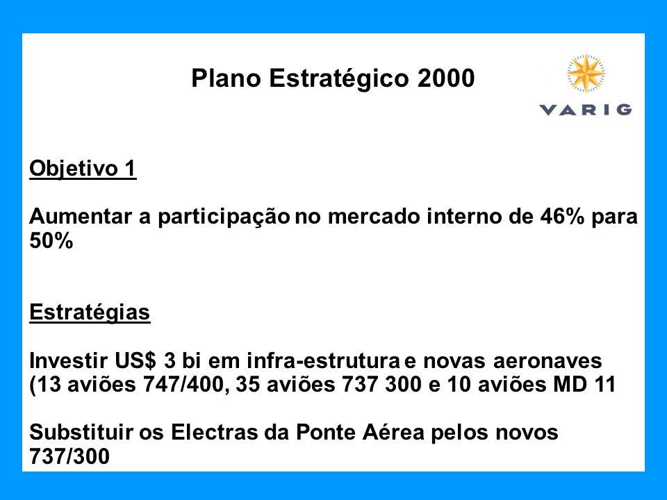 Plano Estratégico 2000 Objetivo 1