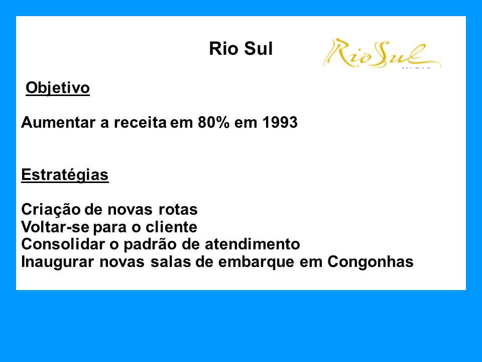 Rio Sul Objetivo Aumentar a receita em 80% em 1993 Estratégias