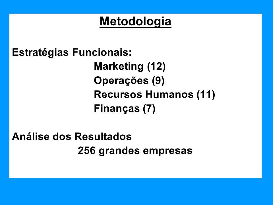 Metodologia Estratégias Funcionais: Marketing (12) Operações (9)