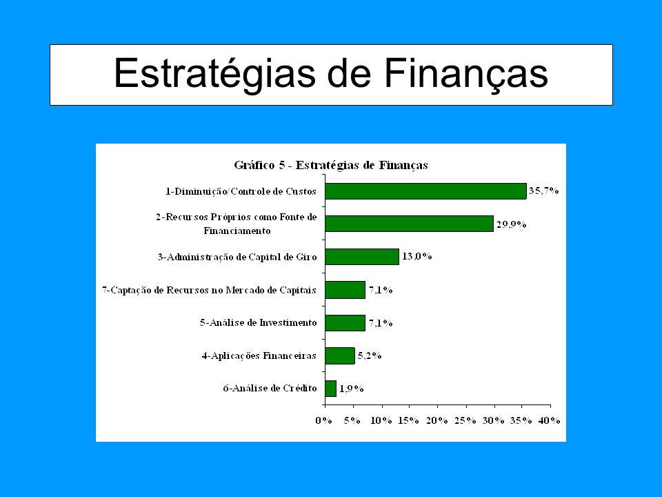Estratégias de Finanças