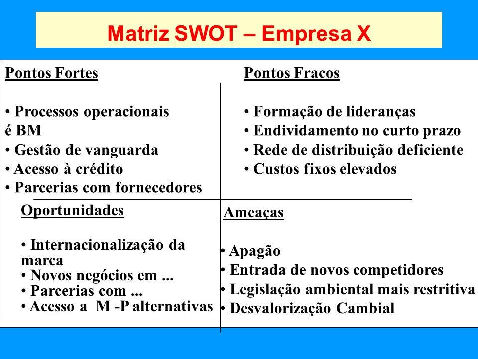 Matriz SWOT – Empresa X Pontos Fortes Processos operacionais é BM