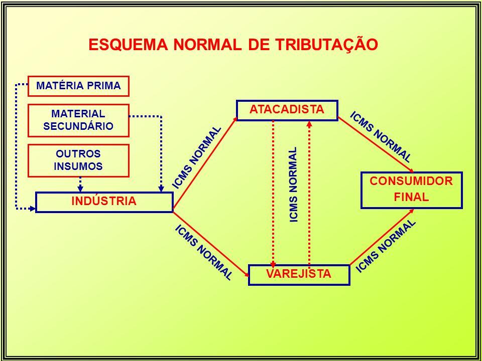 ESQUEMA NORMAL DE TRIBUTAÇÃO