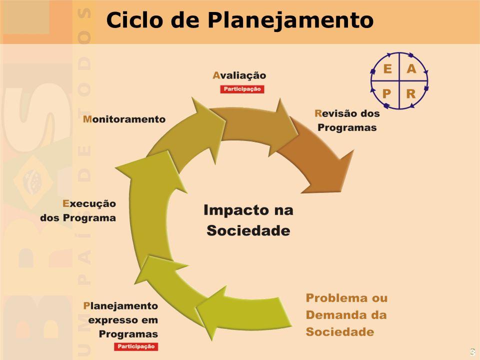 Ciclo de Planejamento 3